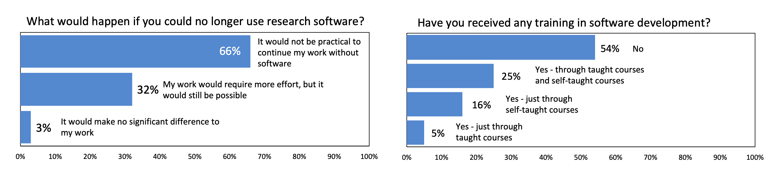 Results of Survey of US National Postdoctoral Association Regarding Software Use and Training in Research. Results exclude the 5% of respondents who reported they did not use research software